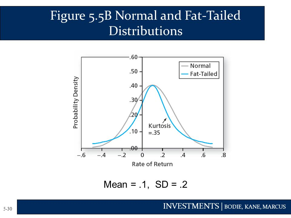 INVESTMENTS | BODIE, KANE, MARCUS 5-30 Figure 5.5B Normal and Fat-Tailed Distributions Mean =.1, SD =.2