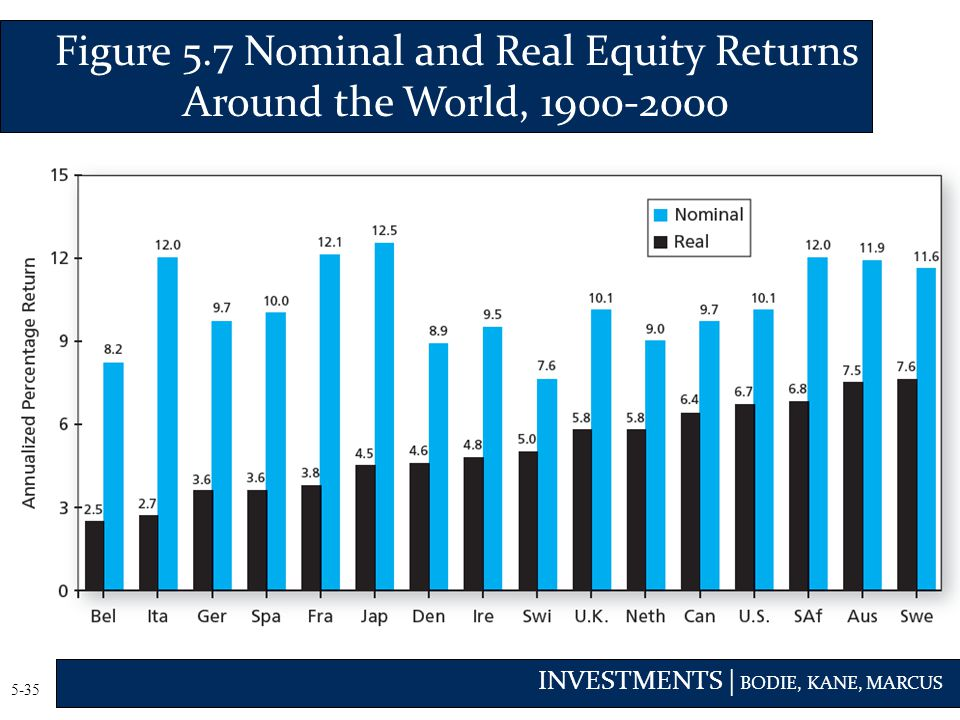 INVESTMENTS | BODIE, KANE, MARCUS 5-35 Figure 5.7 Nominal and Real Equity Returns Around the World, 1900-2000