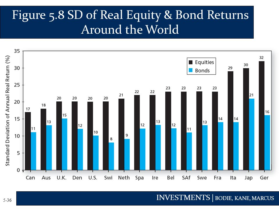 INVESTMENTS | BODIE, KANE, MARCUS 5-36 Figure 5.8 SD of Real Equity & Bond Returns Around the World