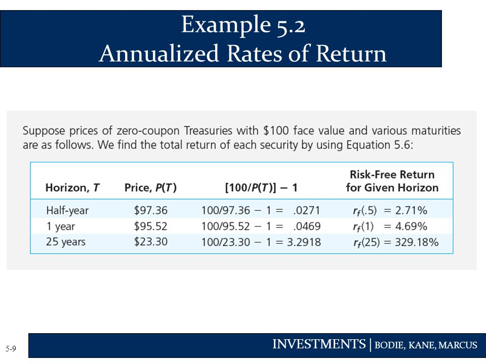 INVESTMENTS | BODIE, KANE, MARCUS 5-9 Example 5.2 Annualized Rates of Return