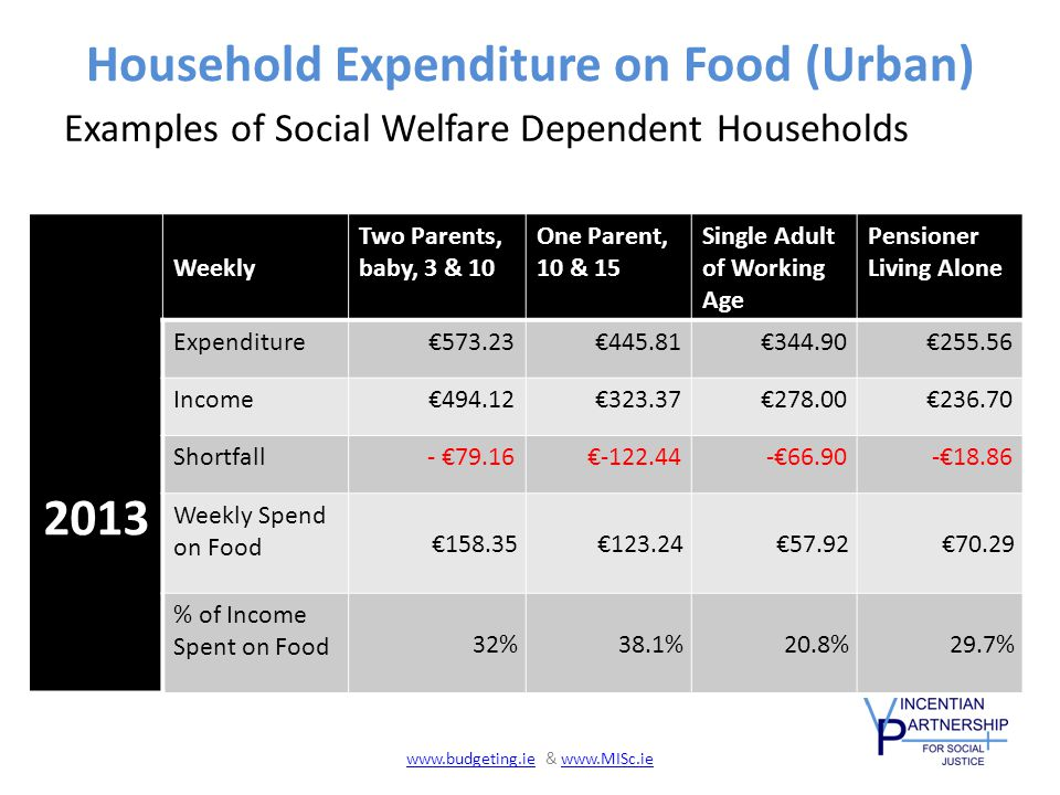 Household Expenditure on Food (Urban) Examples of Social Welfare Dependent Households 2013 Weekly Two Parents, baby, 3 & 10 One Parent, 10 & 15 Single Adult of Working Age Pensioner Living Alone Expenditure€573.23€445.81€344.90€255.56 Income€494.12€323.37€278.00€236.70 Shortfall- €79.16€-122.44-€66.90-€18.86 Weekly Spend on Food €158.35€123.24€57.92€70.29 % of Income Spent on Food 32%38.1%20.8%29.7% www.budgeting.iewww.budgeting.ie & www.MISc.iewww.MISc.ie
