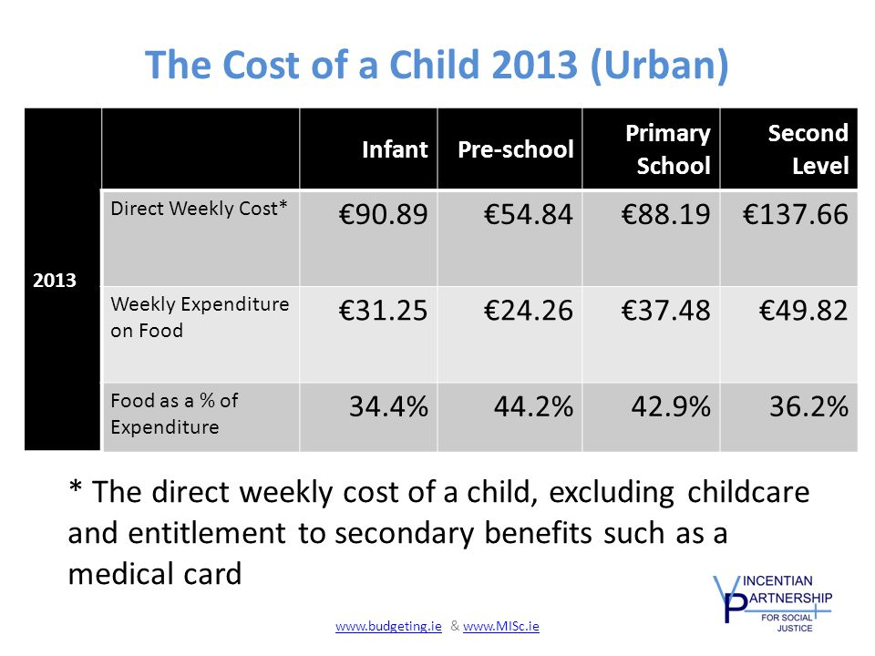 The Cost of a Child 2013 (Urban) 2013 InfantPre-school Primary School Second Level Direct Weekly Cost* €90.89€54.84€88.19€137.66 Weekly Expenditure on Food €31.25€24.26€37.48€49.82 Food as a % of Expenditure 34.4%44.2%42.9%36.2% * The direct weekly cost of a child, excluding childcare and entitlement to secondary benefits such as a medical card www.budgeting.iewww.budgeting.ie & www.MISc.iewww.MISc.ie