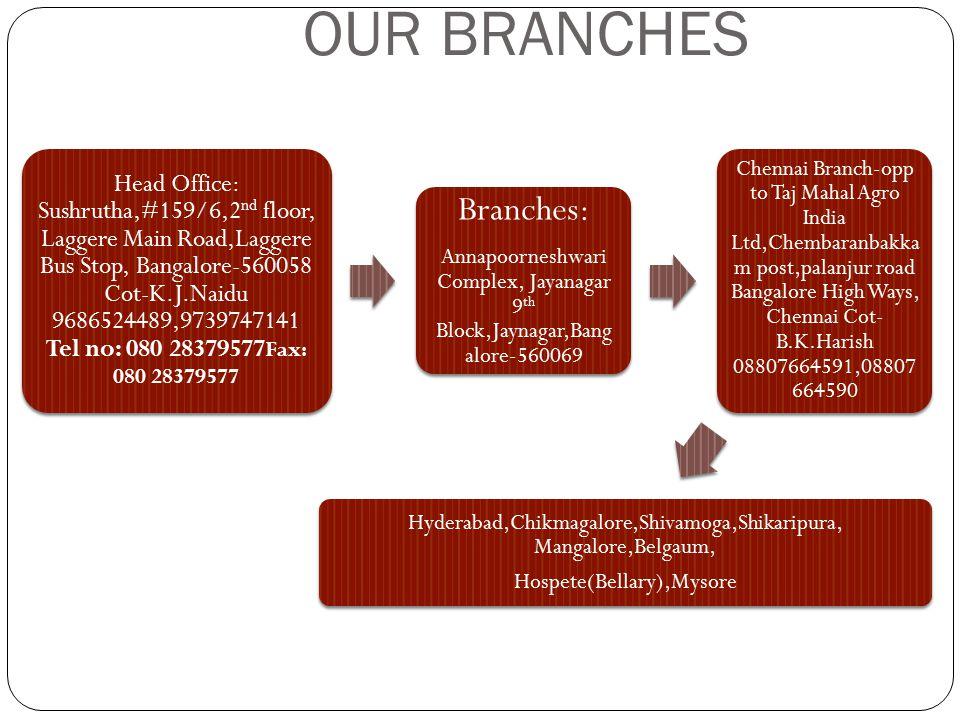 OUR BRANCHES Head Office: Sushrutha,#159/6,2 nd floor, Laggere Main Road,Laggere Bus Stop, Bangalore-560058 Cot-K.J.Naidu 9686524489,9739747141 Tel no: 080 28379577 Fax: 080 28379577 Branches: Annapoorneshwari Complex, Jayanagar 9 th Block,Jaynagar,Bang alore-560069 Chennai Branch-opp to Taj Mahal Agro India Ltd,Chembaranbakka m post,palanjur road Bangalore High Ways, Chennai Cot- B.K.Harish 08807664591,08807 664590 Hyderabad,Chikmagalore,Shivamoga,Shikaripura, Mangalore,Belgaum, Hospete(Bellary),Mysore