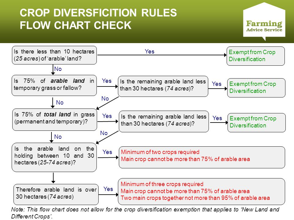 Click to edit Master title style CROP DIVERSFICITION RULES FLOW CHART CHECK Is there less than 10 hectares (25 acres) of 'arable' land? Yes Exempt fro