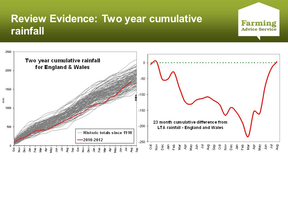 Click to edit Master title style Review Evidence: Two year cumulative rainfall