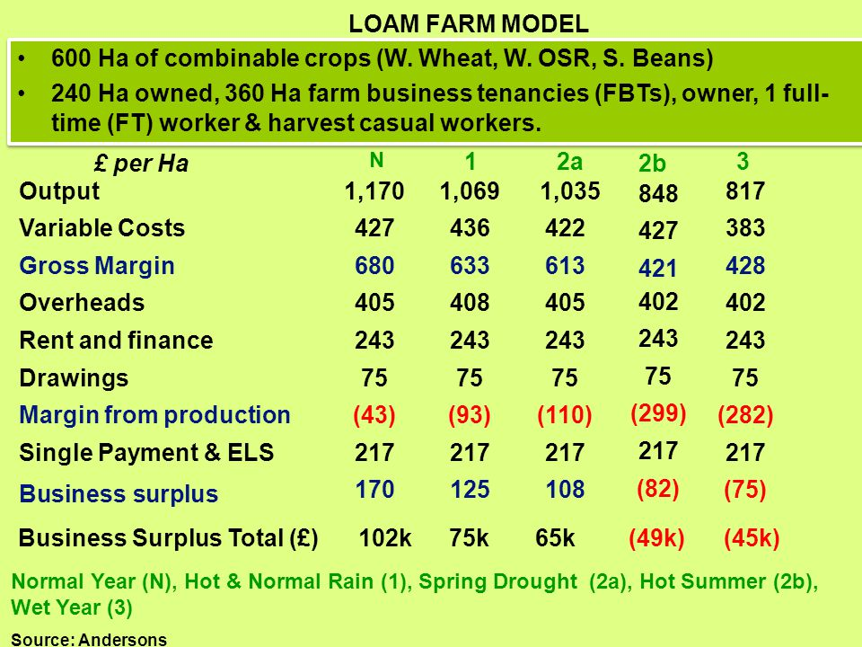 Click to edit Master title style LOAM FARM MODEL 600 Ha of combinable crops (W. Wheat, W. OSR, S. Beans) 240 Ha owned, 360 Ha farm business tenancies