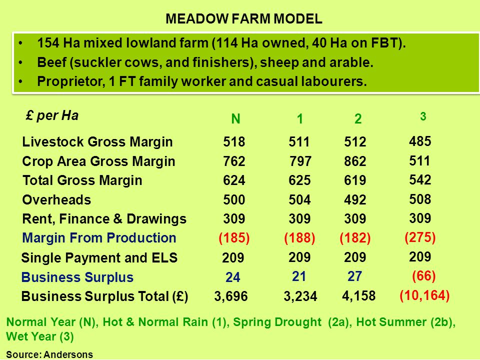 Click to edit Master title style MEADOW FARM MODEL 154 Ha mixed lowland farm (114 Ha owned, 40 Ha on FBT). Beef (suckler cows, and finishers), sheep a
