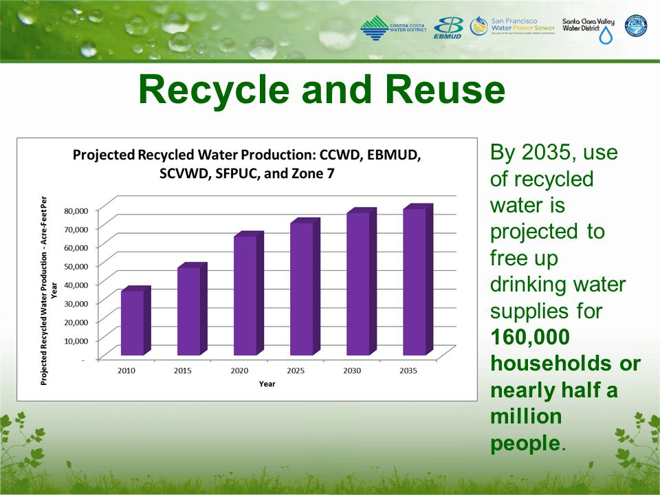 Recycle and Reuse By 2035, use of recycled water is projected to free up drinking water supplies for 160,000 households or nearly half a million people.
