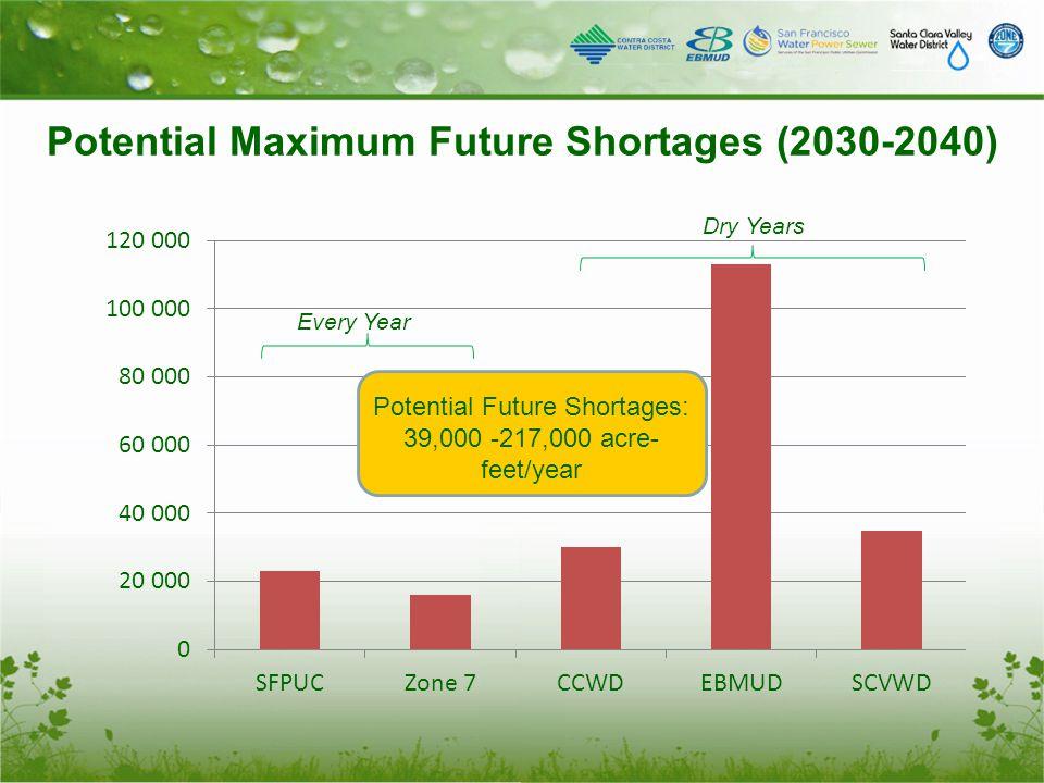 Potential Maximum Future Shortages (2030-2040) Potential Future Shortages: 39,000 -217,000 acre- feet/year Every Year Dry Years