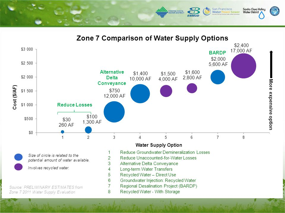 Size of circle is related to the potential amount of water available. More expensive option Involves recycled water. Source: PRELIMINARY ESTIMATES fro