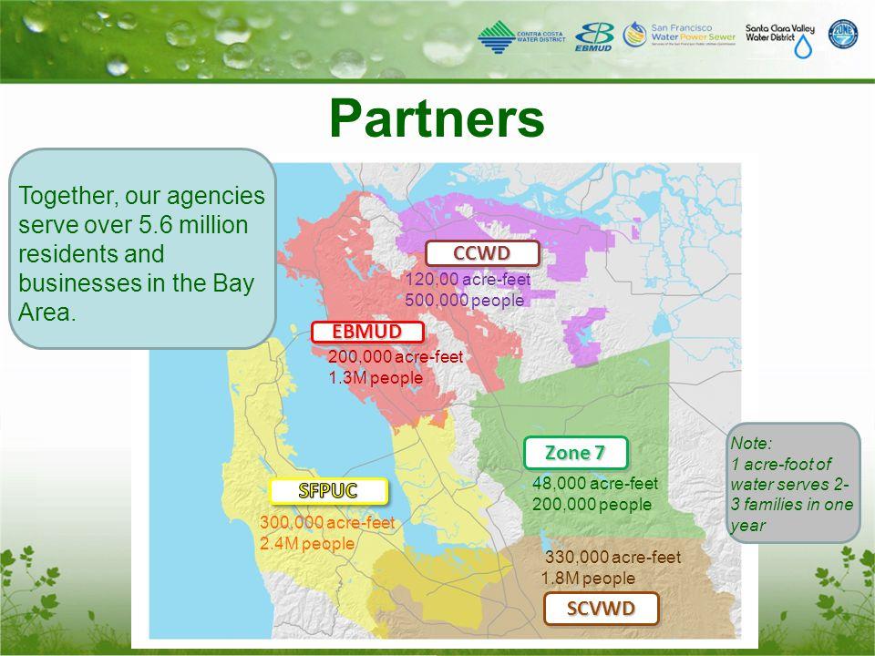 Partners EBMUDEBMUD CCWDCCWD Zone 7 SCVWDSCVWD 48,000 acre-feet 200,000 people 330,000 acre-feet 1.8M people 300,000 acre-feet 2.4M people 200,000 acr
