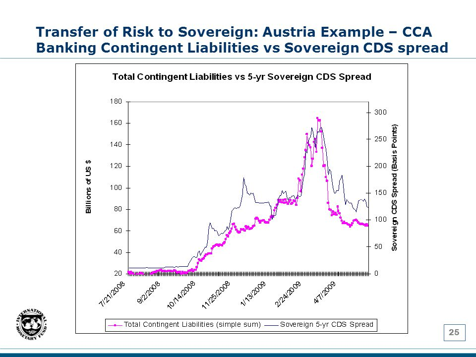 25 Transfer of Risk to Sovereign: Austria Example – CCA Banking Contingent Liabilities vs Sovereign CDS spread