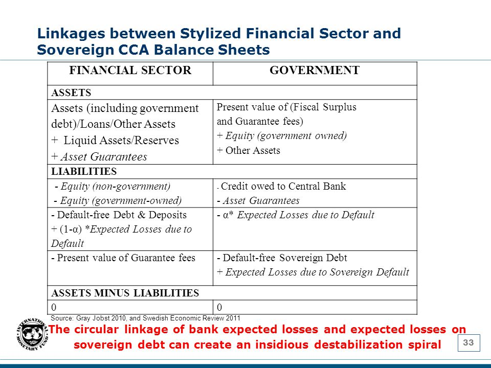Linkages between Stylized Financial Sector and Sovereign CCA Balance Sheets 33 FINANCIAL SECTORGOVERNMENT ASSETS Assets (including government debt)/Loans/Other Assets + Liquid Assets/Reserves + Asset Guarantees Present value of (Fiscal Surplus and Guarantee fees) + Equity (government owned) + Other Assets LIABILITIES - Equity (non-government) - Equity (government-owned) - Credit owed to Central Bank - Asset Guarantees - Default-free Debt & Deposits + (1-α) *Expected Losses due to Default - α* Expected Losses due to Default - Present value of Guarantee fees - Default-free Sovereign Debt + Expected Losses due to Sovereign Default ASSETS MINUS LIABILITIES 00 Source: Gray Jobst 2010, and Swedish Economic Review 2011 The circular linkage of bank expected losses and expected losses on sovereign debt can create an insidious destabilization spiral