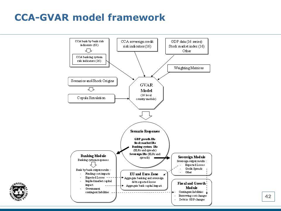 CCA-GVAR model framework 42