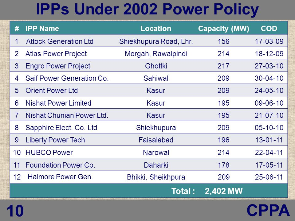 Central Power Purchasing Agency (CPPA) #IPP NameLocationCapacity (MW)COD 1Attock Generation LtdShiekhupura Road, Lhr.15617-03-09 2Atlas Power ProjectMorgah, Rawalpindi21418-12-09 3Engro Power ProjectGhottki21727-03-10 4Saif Power Generation Co.Sahiwal20930-04-10 5Orient Power LtdKasur20924-05-10 6Nishat Power LimitedKasur19509-06-10 7Nishat Chunian Power Ltd.Kasur19521-07-10 8Sapphire Elect.