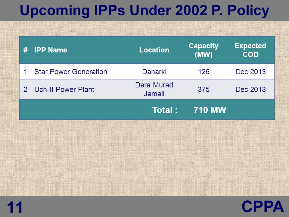 Central Power Purchasing Agency (CPPA) #IPP NameLocation Capacity (MW) Expected COD 1Star Power GenerationDaharki126Dec 2013 2Uch-II Power Plant Dera Murad Jamali 375Dec 2013 Total : 710 MW Upcoming IPPs Under 2002 P.