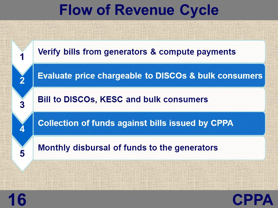 Flow of Revenue Cycle 16 CPPA 1 Verify bills from generators & compute payments 2 Evaluate price chargeable to DISCOs & bulk consumers 3 Bill to DISCOs, KESC and bulk consumers 4 Collection of funds against bills issued by CPPA 5 Monthly disbursal of funds to the generators