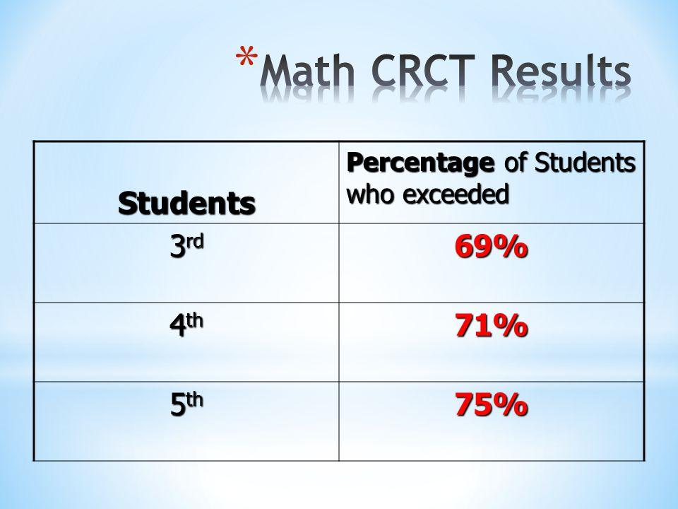 Reading- 98% English/Language Arts – 97% Mathematics – 92% Science – 91% Social Studies – 93%