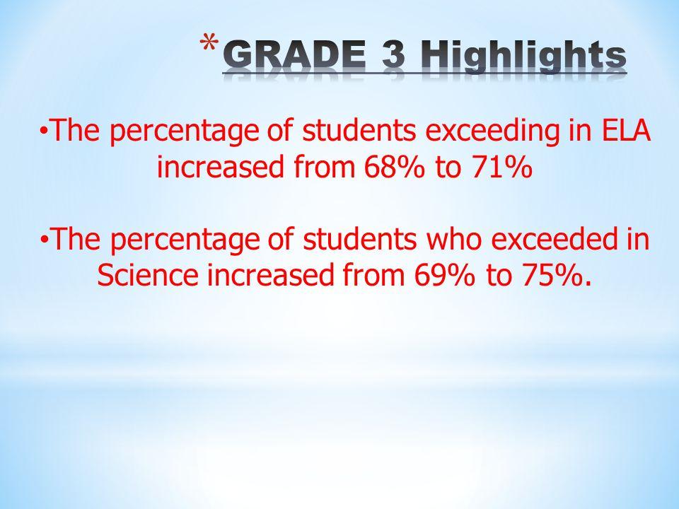 Reading – 100% English/Language Arts – 97% Mathematics – 96% Science – 97% Social Studies – 97%