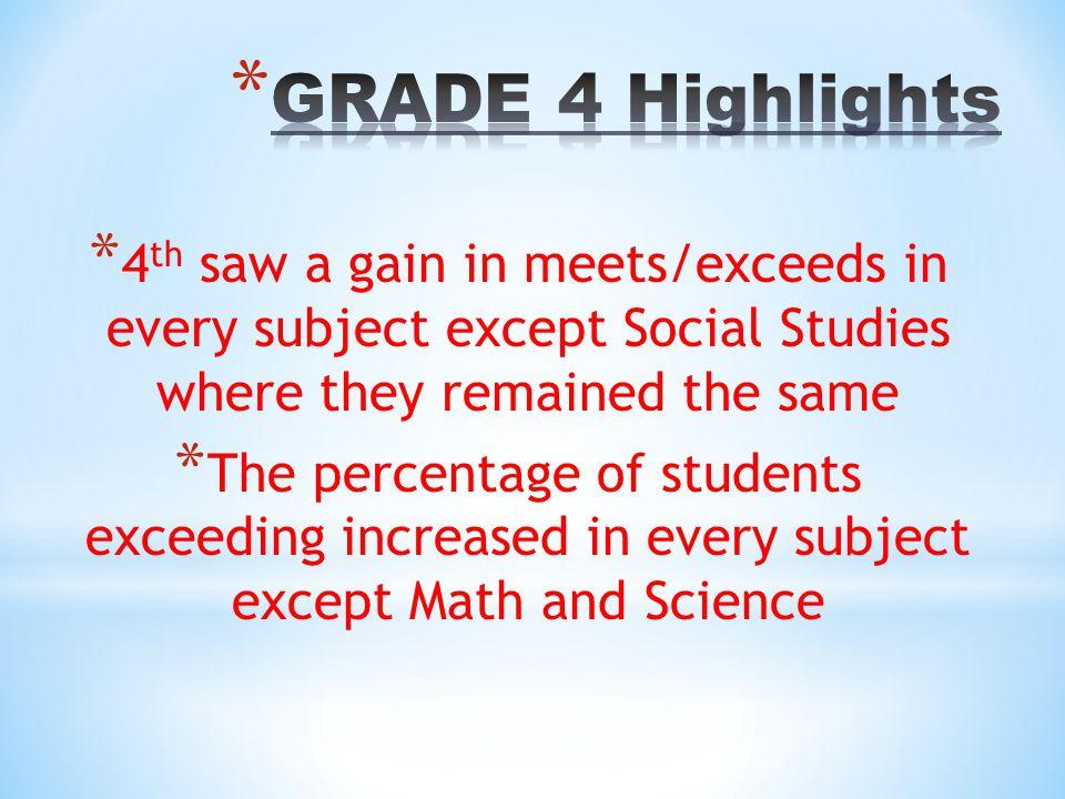 Reading – 99% Language Arts – 99% Mathematics – 96% Science – 94% Social Studies – 94%