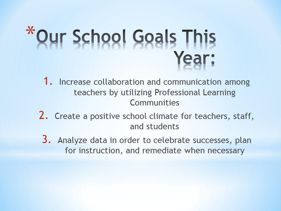 Parent/Teacher/Student Compact IB PBIS/SOAR Team Time Open Communication