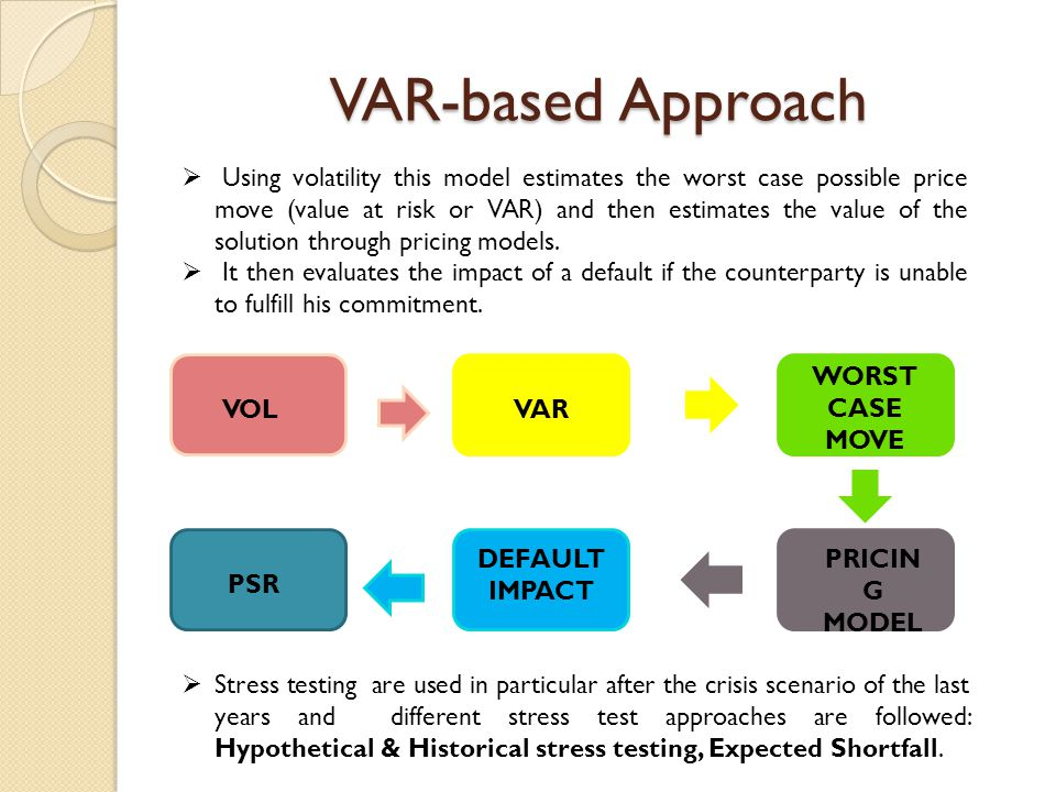 VAR-based Approach  Using volatility this model estimates the worst case possible price move (value at risk or VAR) and then estimates the value of t