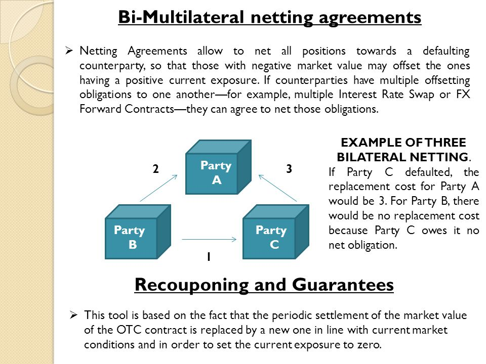  Netting Agreements allow to net all positions towards a defaulting counterparty, so that those with negative market value may offset the ones having