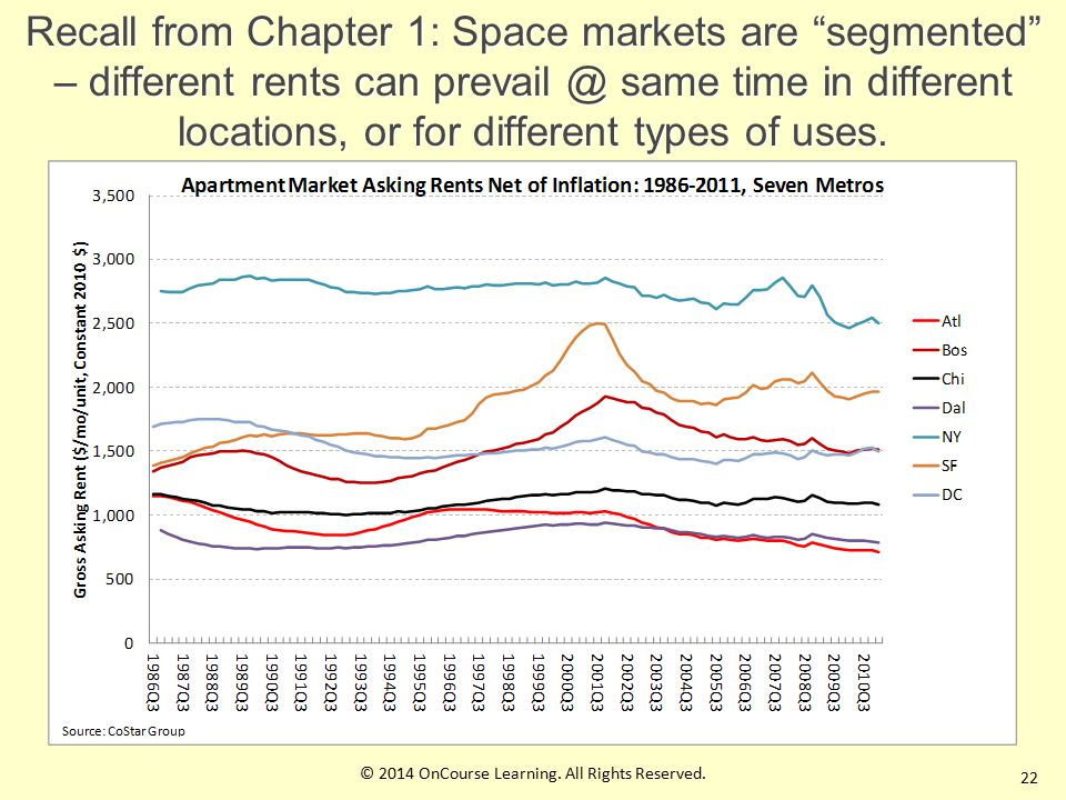 22 Recall from Chapter 1: Space markets are segmented – different rents can prevail @ same time in different locations, or for different types of uses.