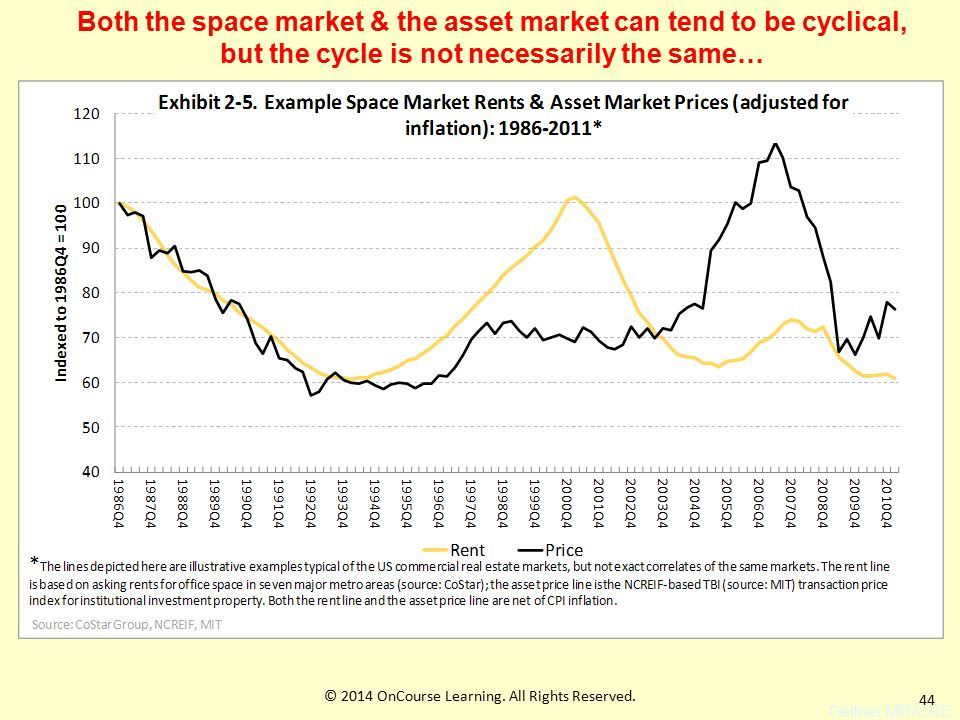 44 Geltner MIT/CRE Both the space market & the asset market can tend to be cyclical, but the cycle is not necessarily the same… © 2014 OnCourse Learning.