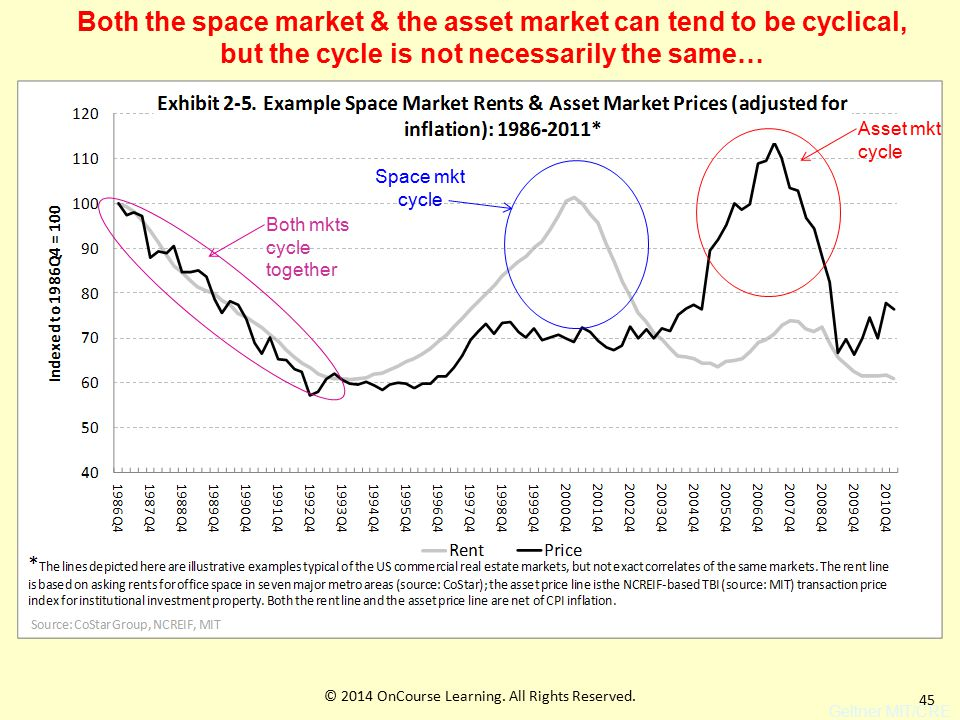 45 Geltner MIT/CRE Both the space market & the asset market can tend to be cyclical, but the cycle is not necessarily the same… Space mkt cycle Asset mkt cycle Both mkts cycle together © 2014 OnCourse Learning.