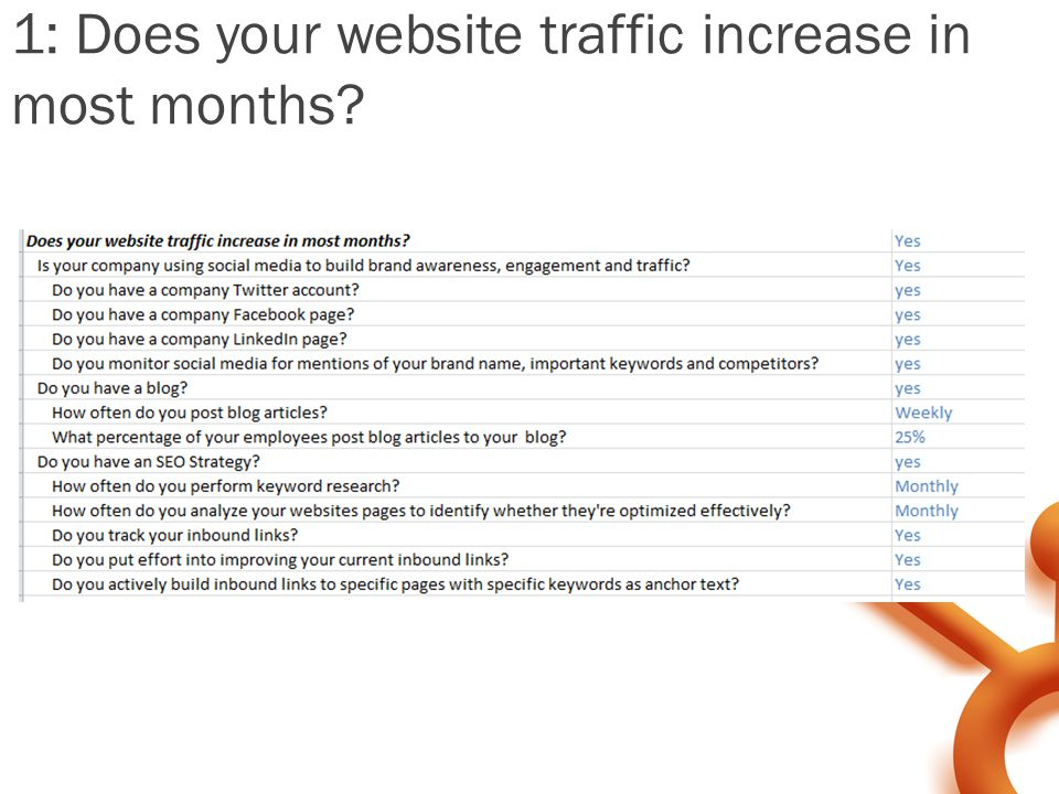 1: Does your website traffic increase in most months?
