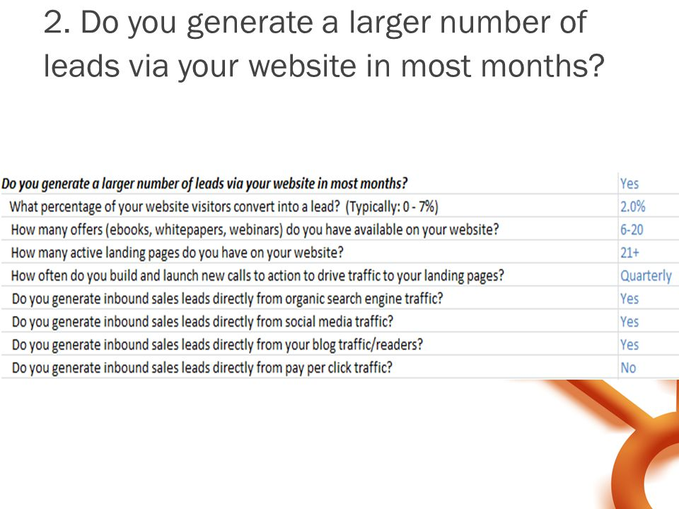 2. Do you generate a larger number of leads via your website in most months