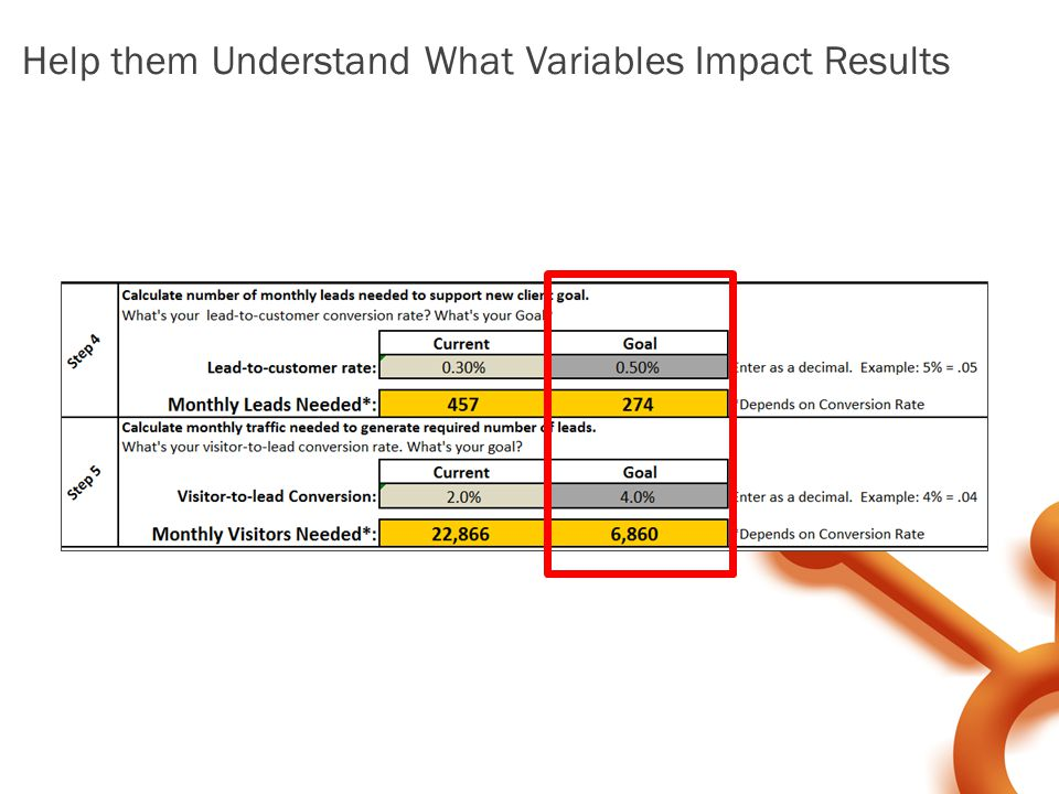 Help them Understand What Variables Impact Results