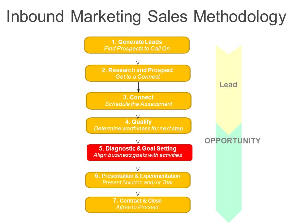 Next Step Set Numeric Inbound Marketing Goals Qualifying Budget, Authority, Timing Getting Commitment & Booking Next Steps Asking for More Help…
