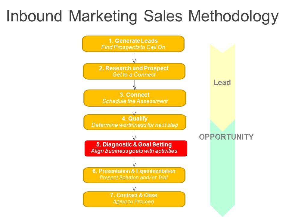 Inbound Marketing Calculator V 5.0 30 Download: http://www.hubspot.com/partner-program--inbound-marketing- calculatorhttp://www.hubspot.com/partner-program--inbound-marketing- calculator