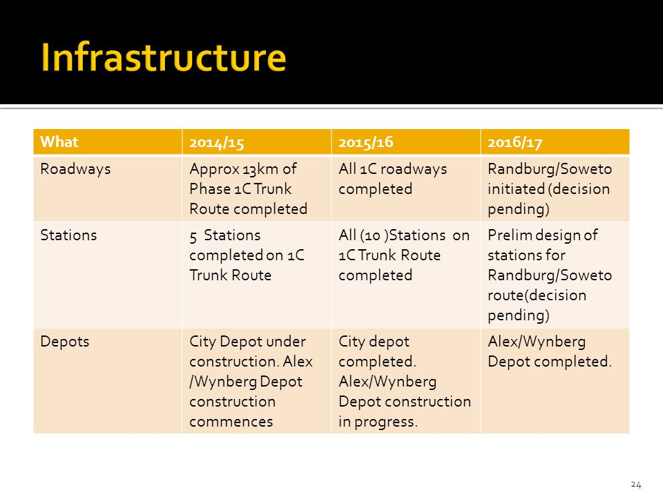 What2014/152015/162016/17 RoadwaysApprox 13km of Phase 1C Trunk Route completed All 1C roadways completed Randburg/Soweto initiated (decision pending) Stations5 Stations completed on 1C Trunk Route All (10 )Stations on 1C Trunk Route completed Prelim design of stations for Randburg/Soweto route(decision pending) DepotsCity Depot under construction.