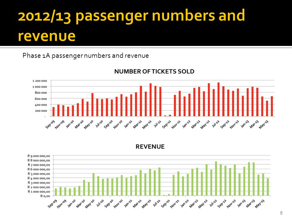 8 Phase 1A passenger numbers and revenue