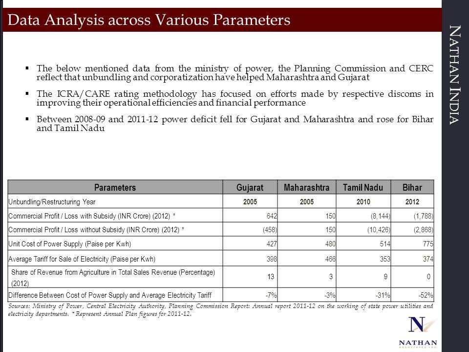 N ATHAN I NDIA Data Analysis across Various Parameters ParametersGujaratMaharashtraTamil NaduBihar Unbundling/Restructuring Year 2005 20102012 Commerc