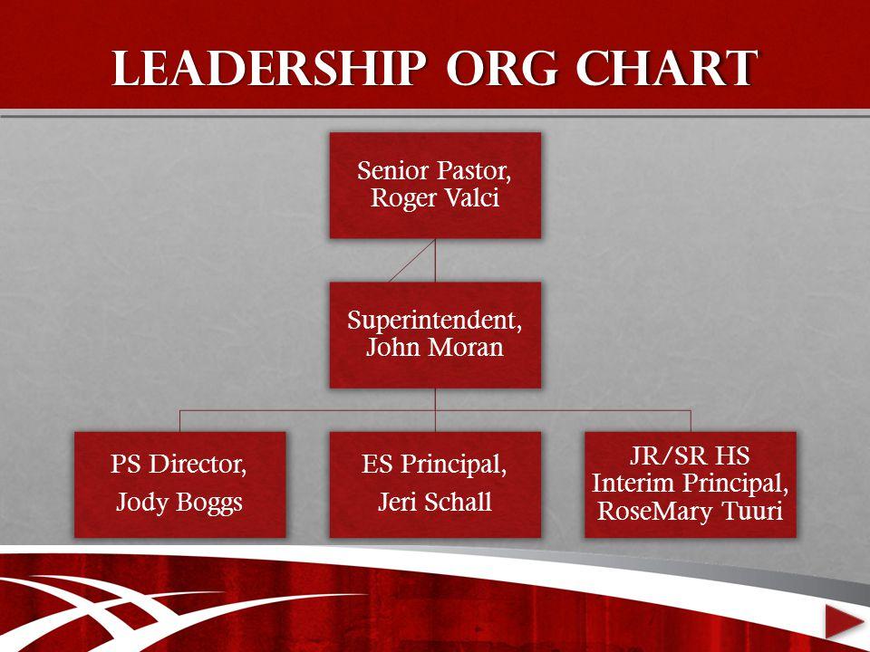 Leadership Org chart Senior Pastor, Roger Valci PS Director, Jody Boggs ES Principal, Jeri Schall JR/SR HS Interim Principal, RoseMary Tuuri Superintendent, John Moran