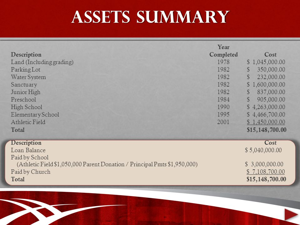 Assets Summary Year DescriptionCompleted Cost Land (Including grading)1978 $ 1,045,000.00 Parking Lot1982 $ 350,000.00 Water System1982 $ 232,000.00 Sanctuary1982 $ 1,600,000.00 Junior High1982 $ 837,000.00 Preschool1984 $ 905,000.00 High School1990 $ 4,263,000.00 Elementary School1995 $ 4,466,700.00 Athletic Field2001 $ 1,450,000.00 Total $15,148,700.00 Description Cost Loan Balance Paid by School (Athletic Field $1,050,000 Parent Donation / Principal Pmts $1,950,000) $ 5,040,000.00 $ 3,000,000.00 Paid by Church $ 7,108,700.00 Total $15,148,700.00