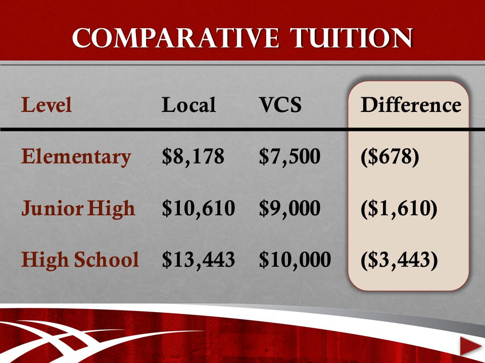 COMPARATIVE TUITION Level Elementary Junior High High School Local $8,178 $10,610 $13,443 VCS $7,500 $9,000 $10,000 Difference ($678) ($1,610) ($3,443)