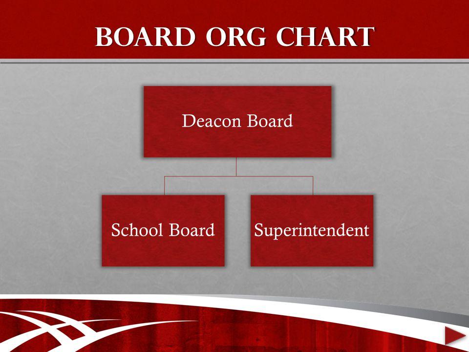Board org chart Deacon Board School BoardSuperintendent