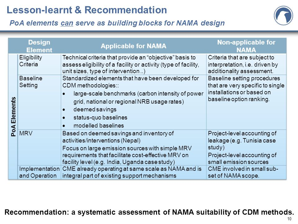 10 Lesson-learnt & Recommendation PoA elements can serve as building blocks for NAMA design Recommendation: a systematic assessment of NAMA suitability of CDM methods.