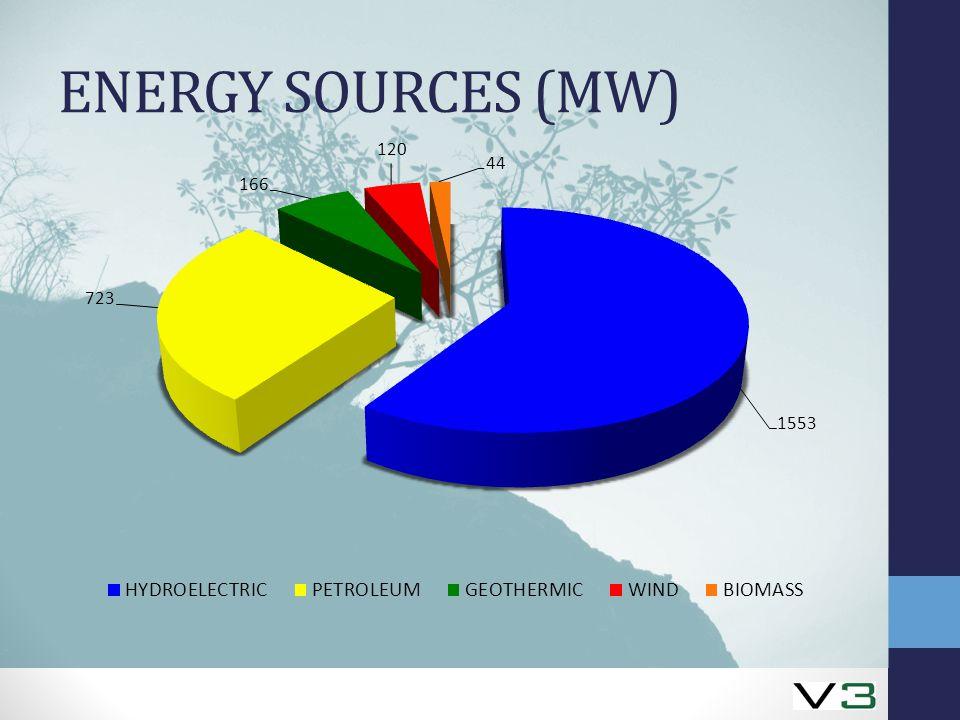ENERGY SOURCES (MW)