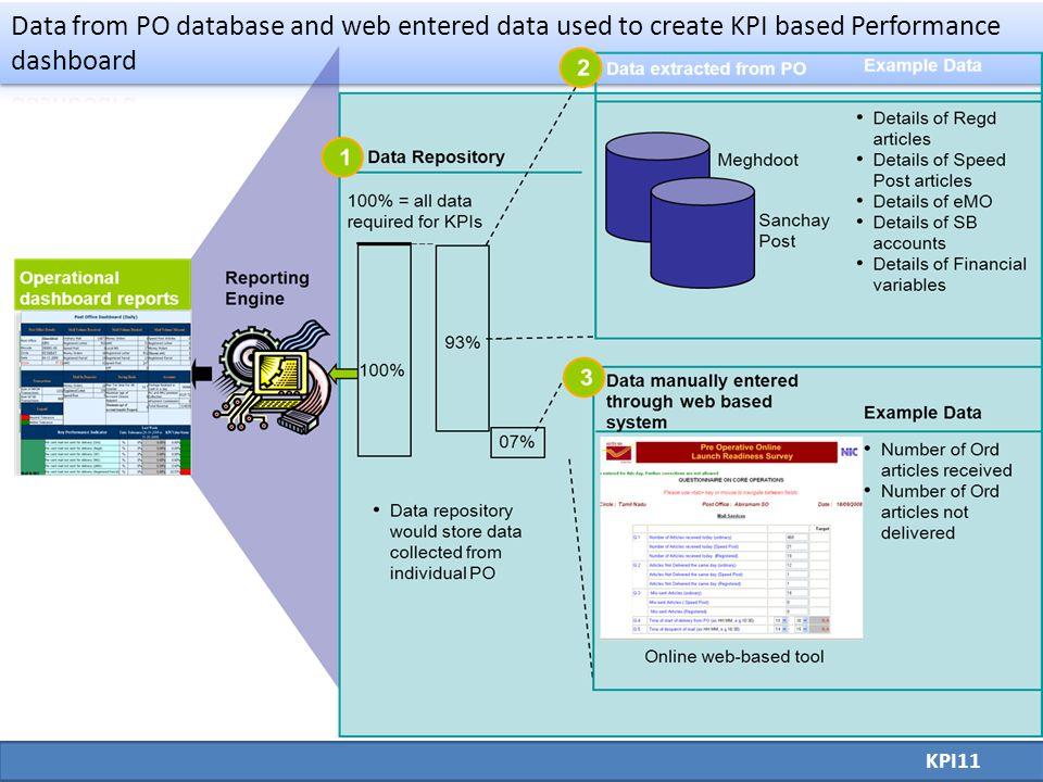 KPI11