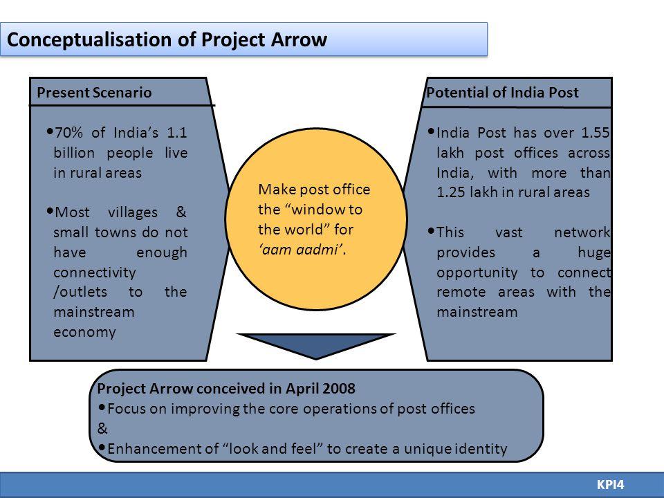 Project arrow monitoring through KPI analysis KPI25