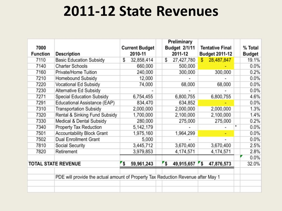 2011-12 State Revenues