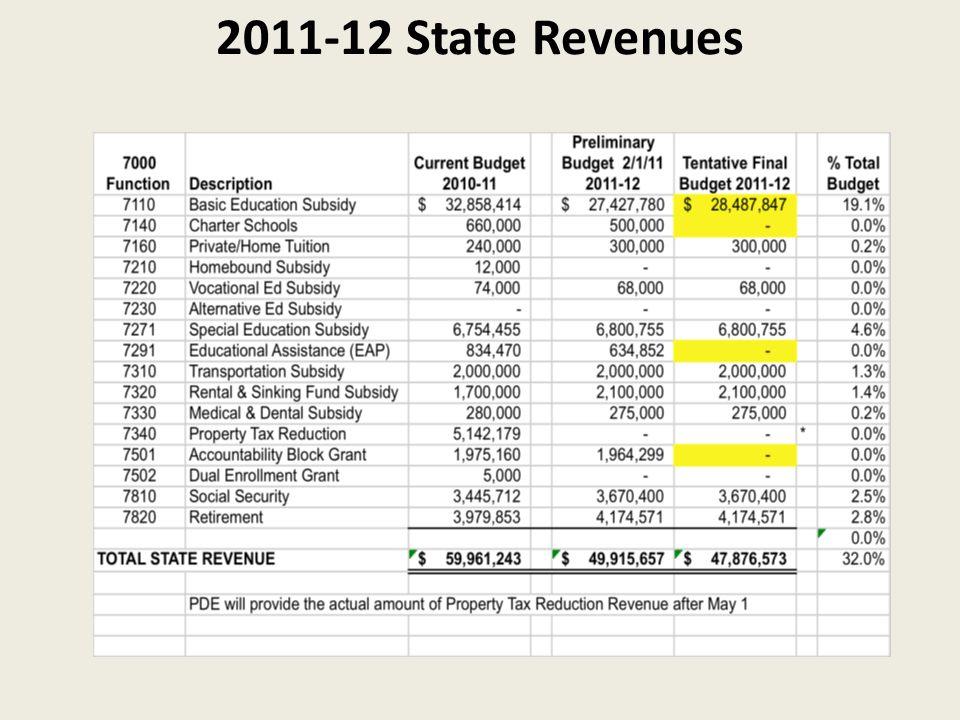 2011-12 State Revenues
