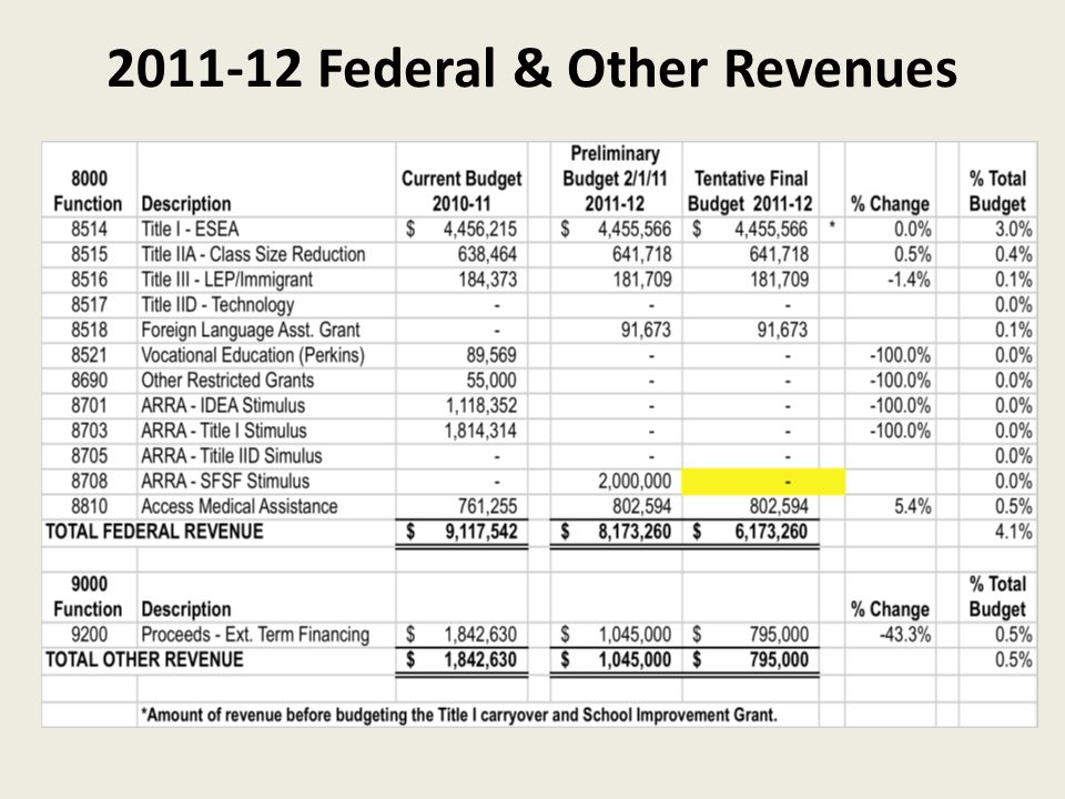 2011-12 Federal & Other Revenues