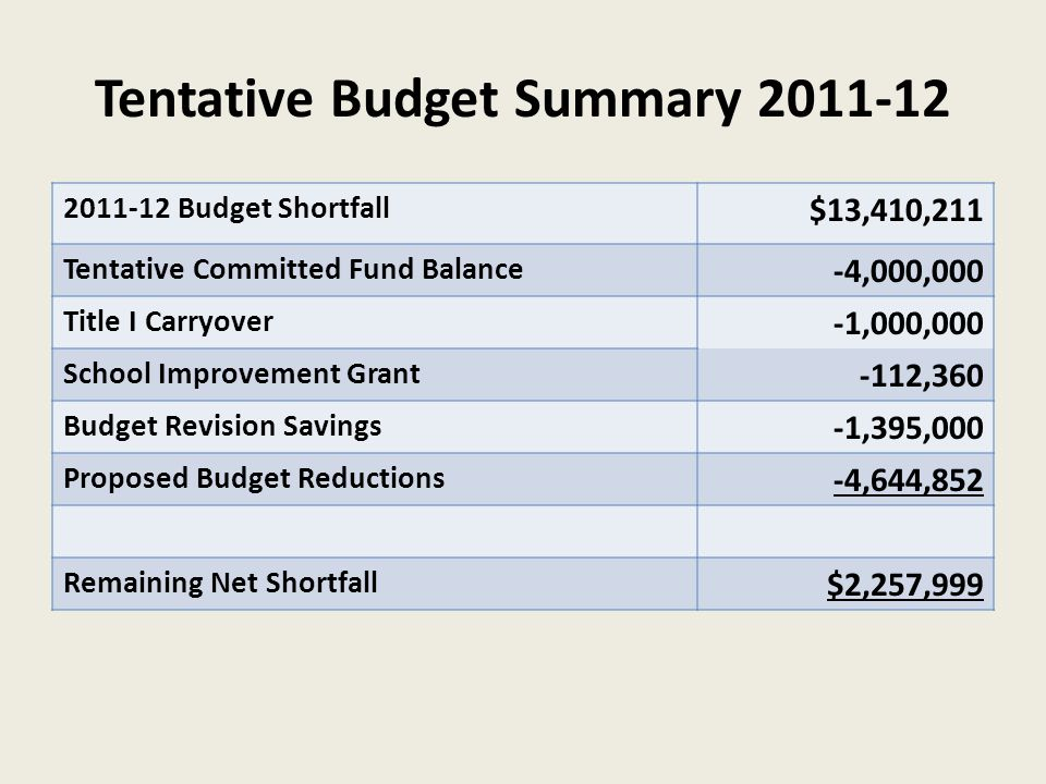 Tentative Budget Summary 2011-12 2011-12 Budget Shortfall $13,410,211 Tentative Committed Fund Balance -4,000,000 Title I Carryover -1,000,000 School Improvement Grant -112,360 Budget Revision Savings -1,395,000 Proposed Budget Reductions -4,644,852 Remaining Net Shortfall $2,257,999